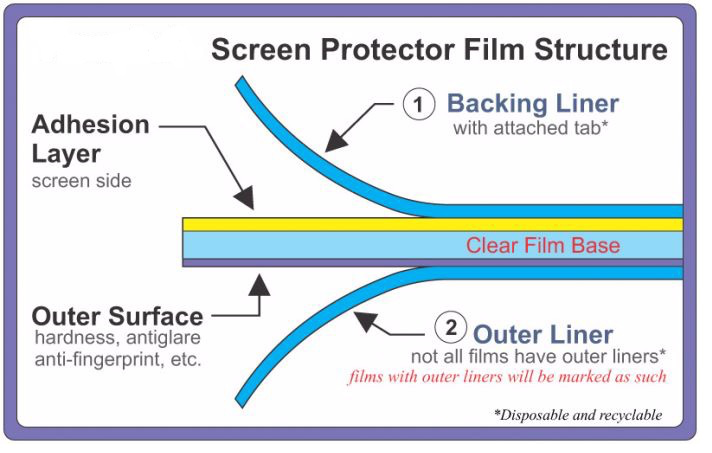 85ba8cf62038 Anti Glare TV Screen - Anti Reflective TV Screen Film