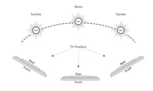 Installing & Positioning An Outdoor TV Screens